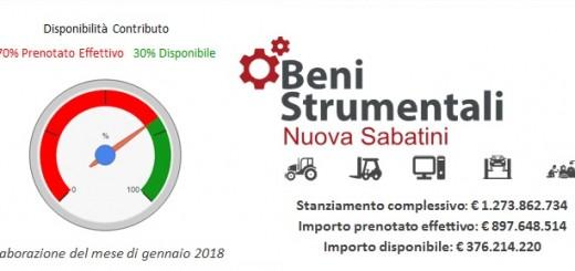 Nuova Sabatini 2018